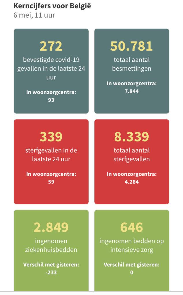 Covid-10 cijfers, België (6 mei 2020)