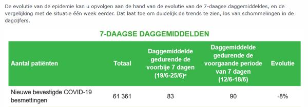 7-daagse daggemiddelden covid-19, dd 29 juni 2020 (bron: www.info-coronavirus.be/nl)
