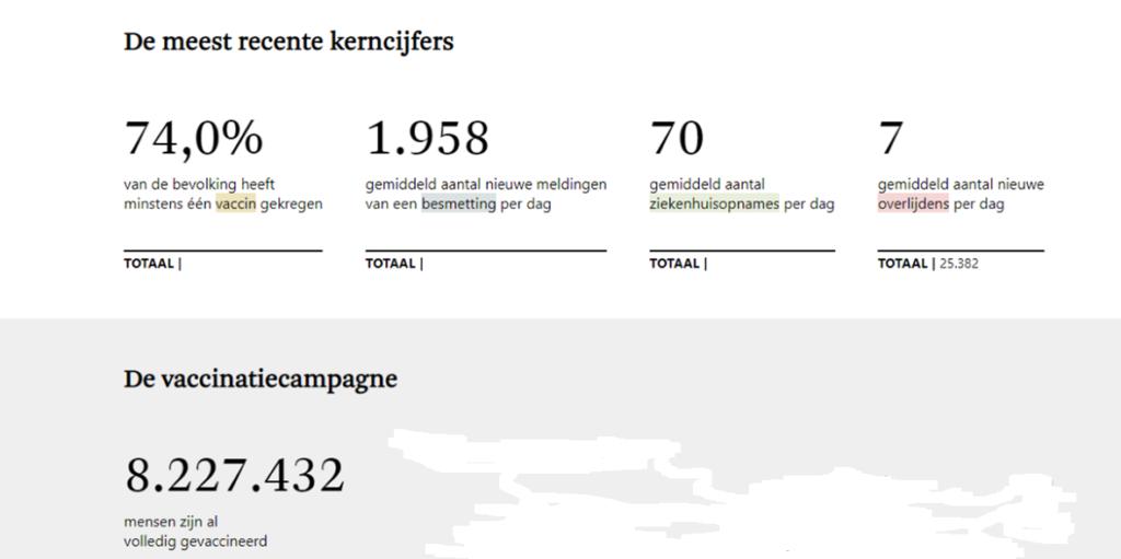 Cijfers Covid-19 (België, dd 9 september 2021) - Bron: De Standaard